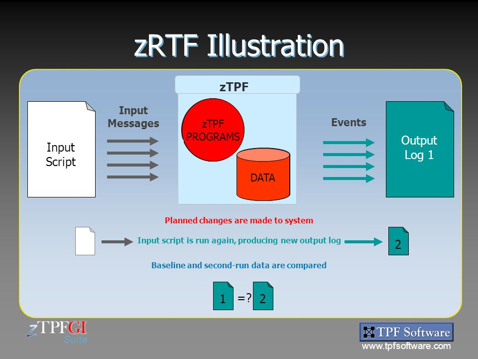 zRTF Illustration zTPF zTPF PROGRAMS DATA Input Script Output Log 1 2