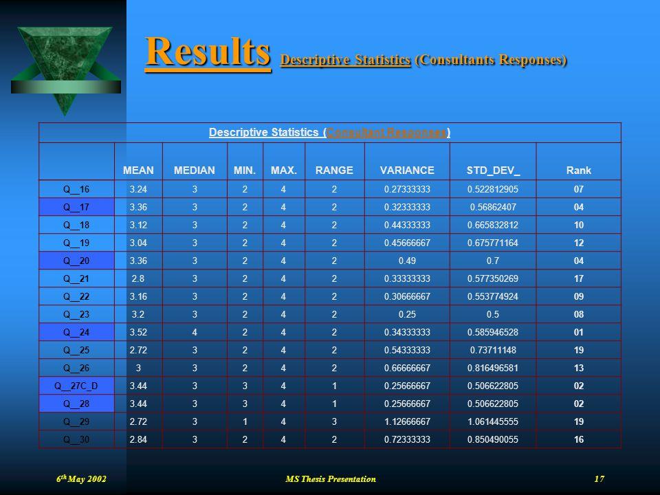 Results Descriptive Statistics (Consultants Responses)