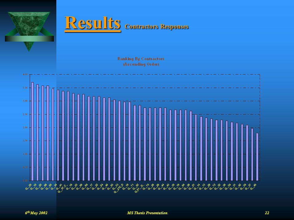 Results Contractors Responses
