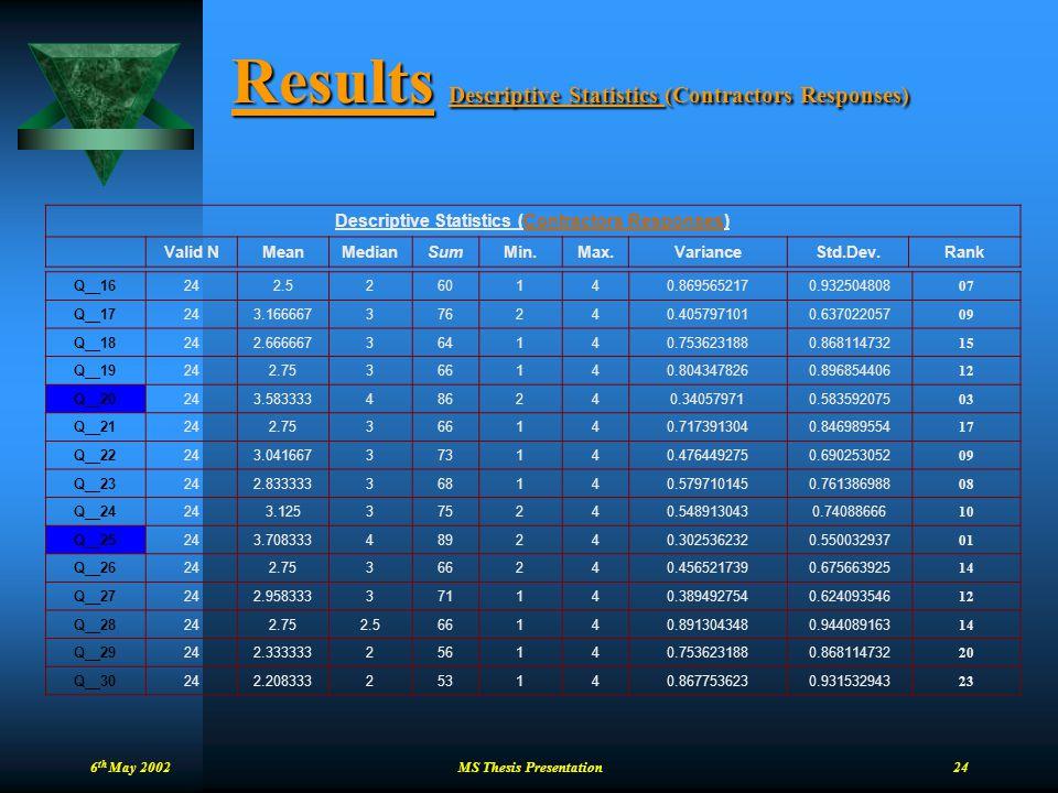 Results Descriptive Statistics (Contractors Responses)