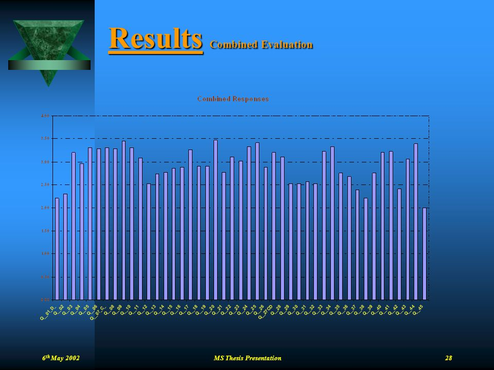 Results Combined Evaluation
