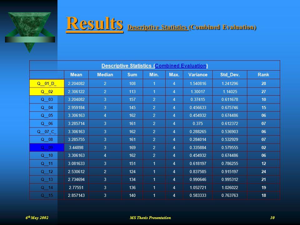 Results Descriptive Statistics (Combined Evaluation)