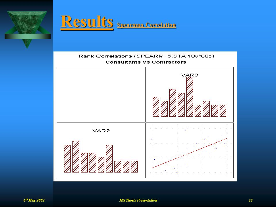 Results Spearman Correlation