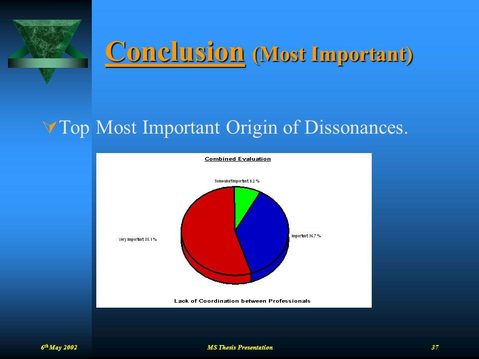 Conclusion (Most Important)