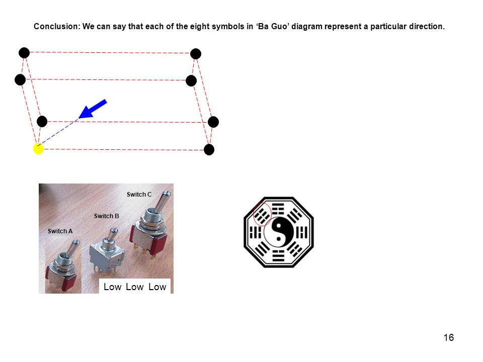 Conclusion: We can say that each of the eight symbols in 'Ba Guo' diagram represent a particular direction.
