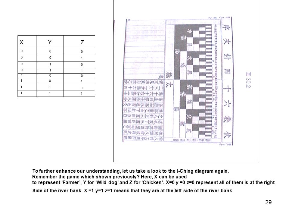 X Y. Z. 1. 1. 1. 1. 1. 1. 1. 1. 1. To further enhance our understanding, let us take a look to the I-Ching diagram again.
