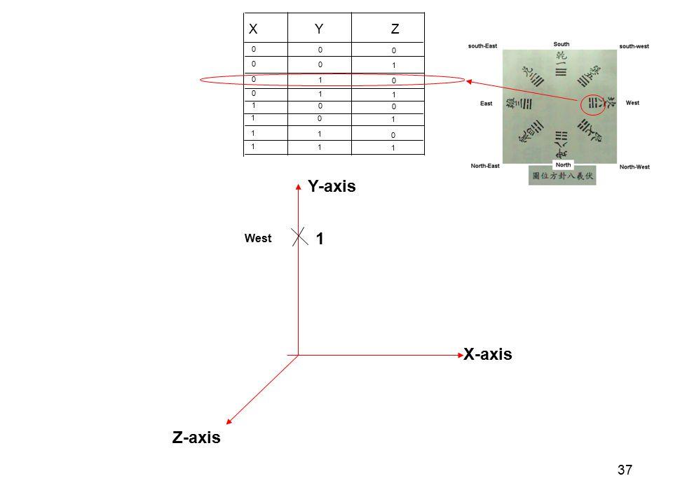 X Y Z 1 1 1 1 1 1 1 1 1 Y-axis West 1 X-axis Z-axis