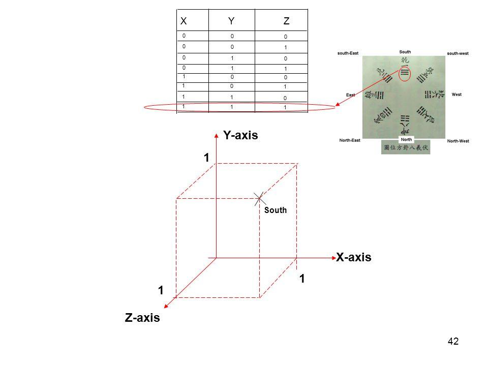 X Y Z 1 1 1 1 1 1 1 1 1 Y-axis 1 South X-axis 1 1 Z-axis