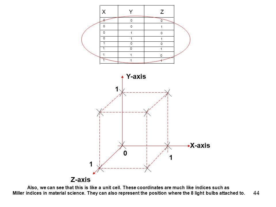 Y-axis 1 X-axis 1 1 Z-axis X Y Z