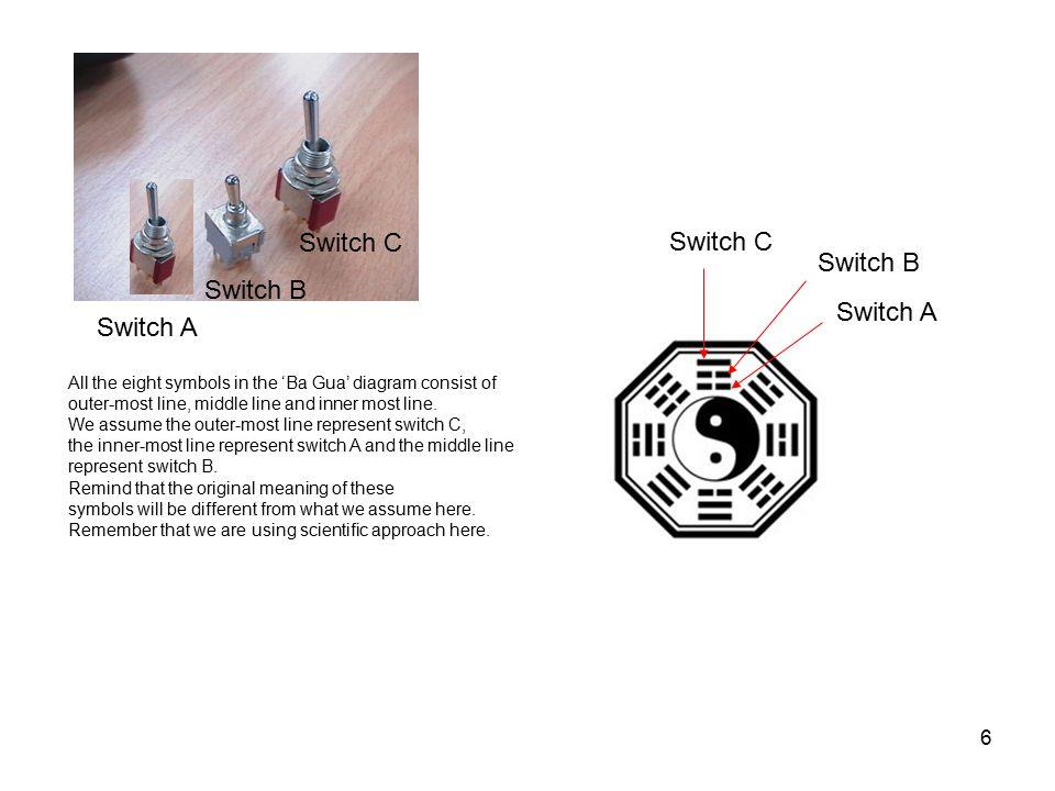 Switch C Switch C Switch B Switch B Switch A Switch A