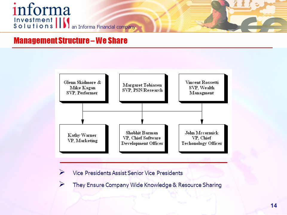 Management Structure – We Share
