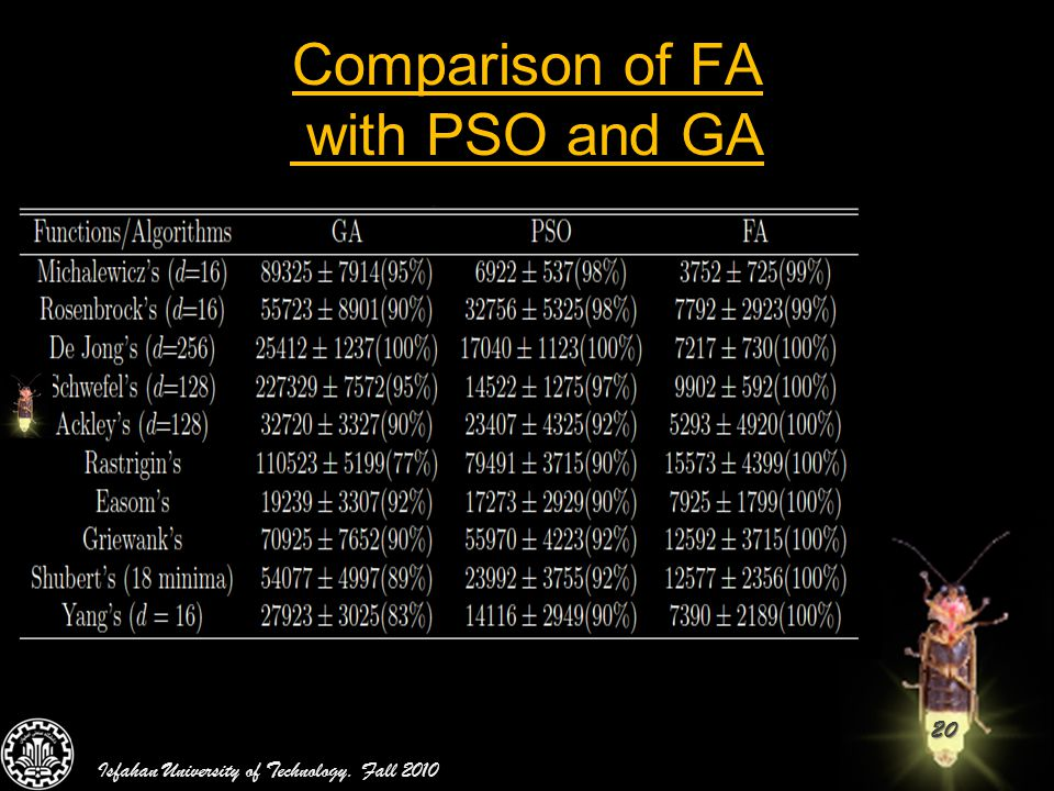 Comparison of FA with PSO and GA
