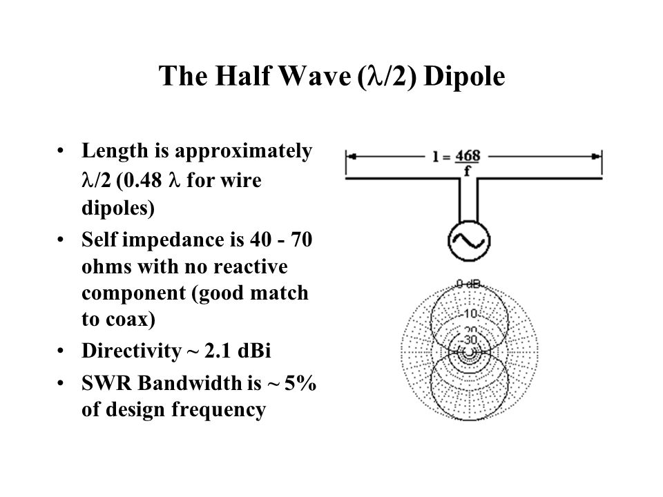 The Half Wave (/2) Dipole