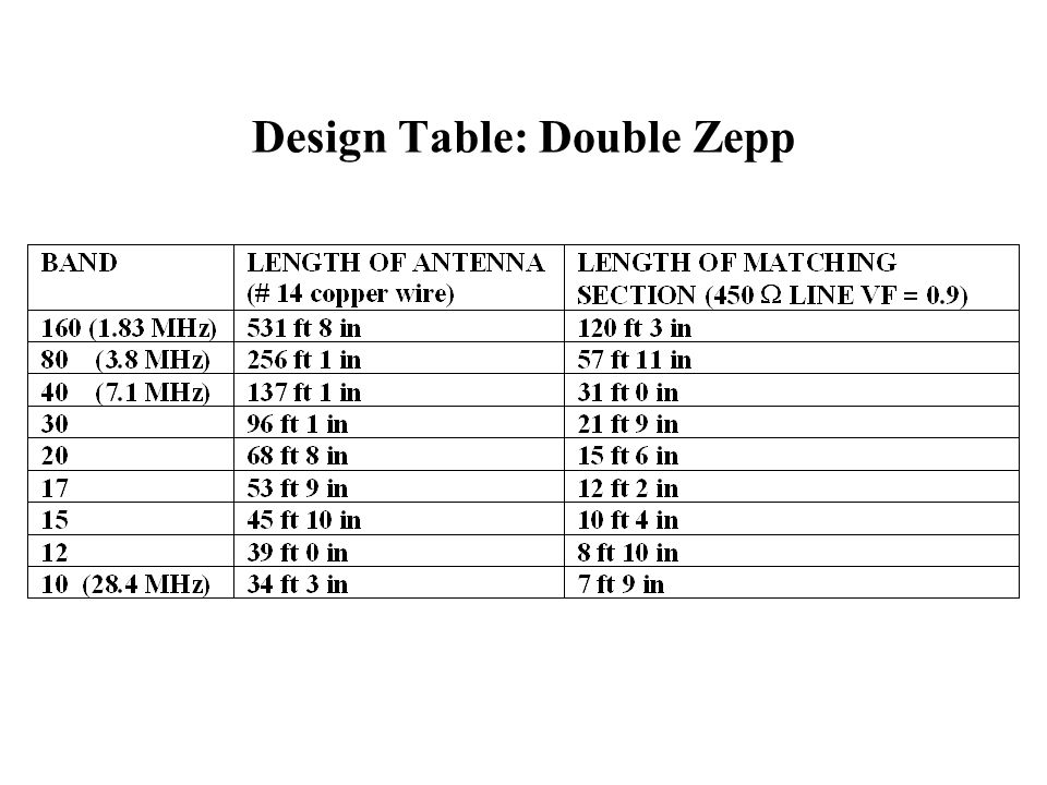 Design Table: Double Zepp