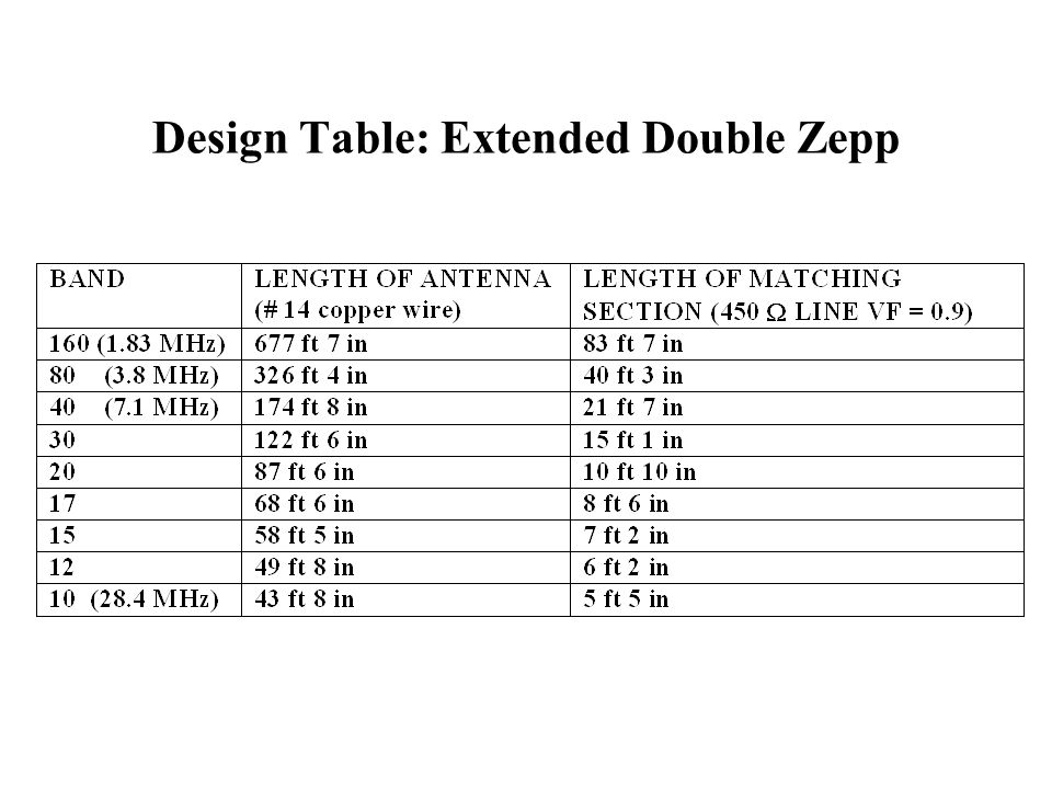 Design Table: Extended Double Zepp