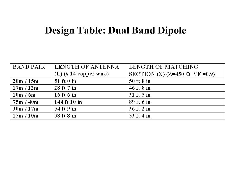 Design Table: Dual Band Dipole