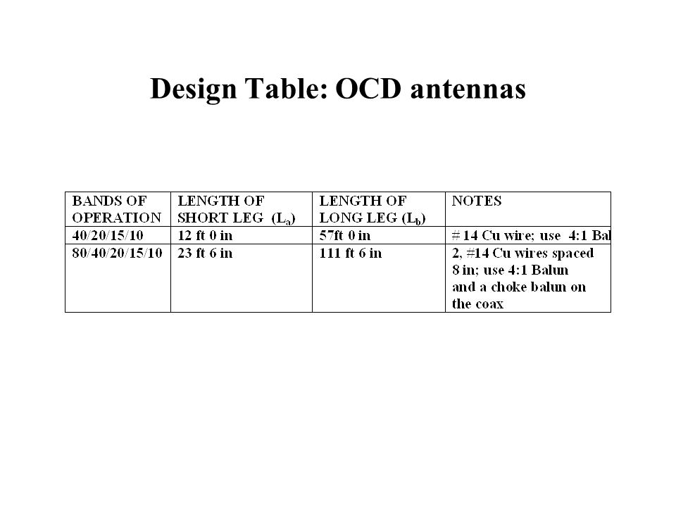 Design Table: OCD antennas