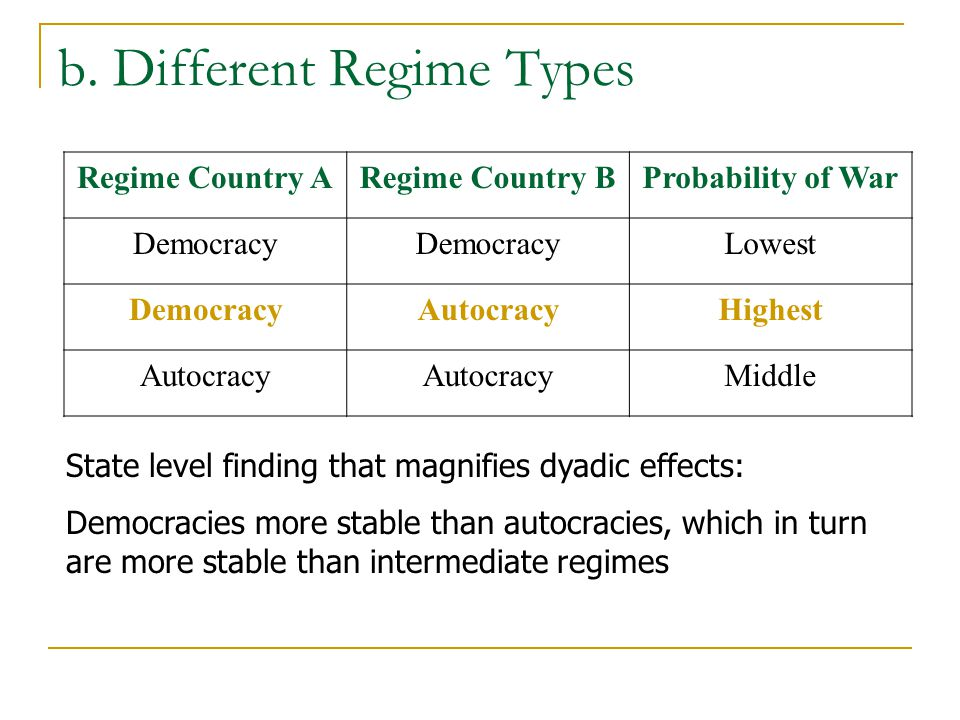 b. Different Regime Types