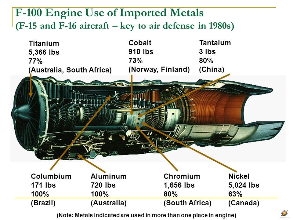 F-100 Engine Use of Imported Metals (F-15 and F-16 aircraft – key to air defense in 1980s)
