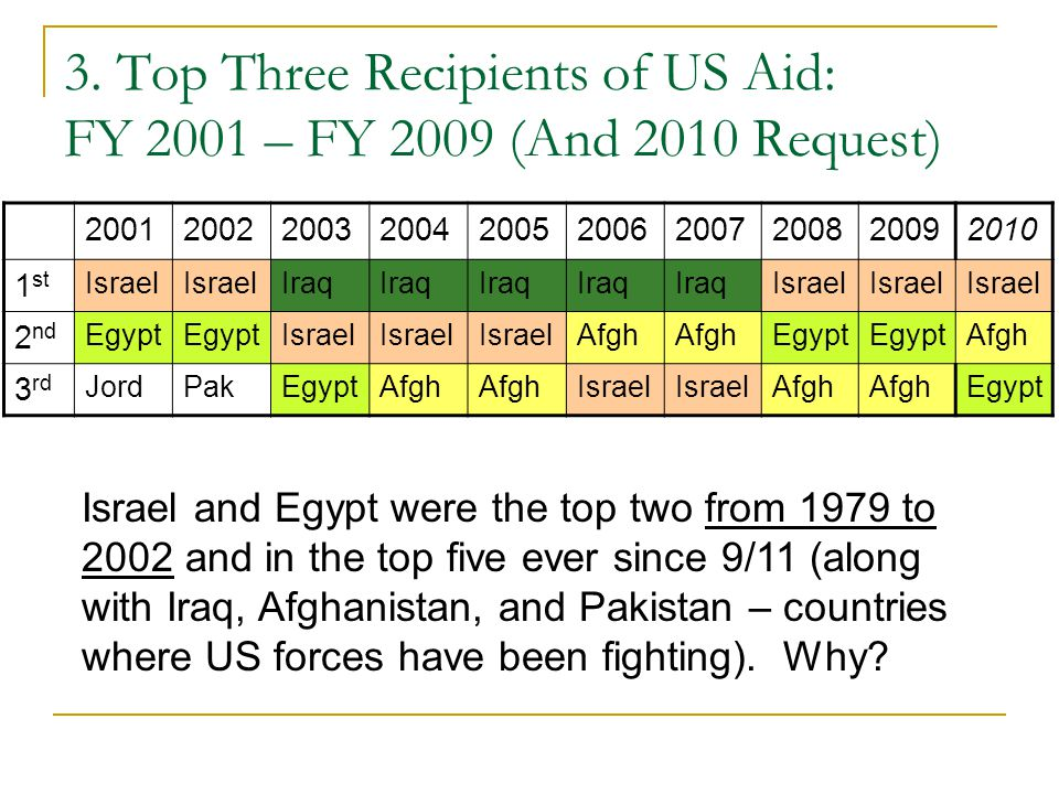 3. Top Three Recipients of US Aid: FY 2001 – FY 2009 (And 2010 Request)
