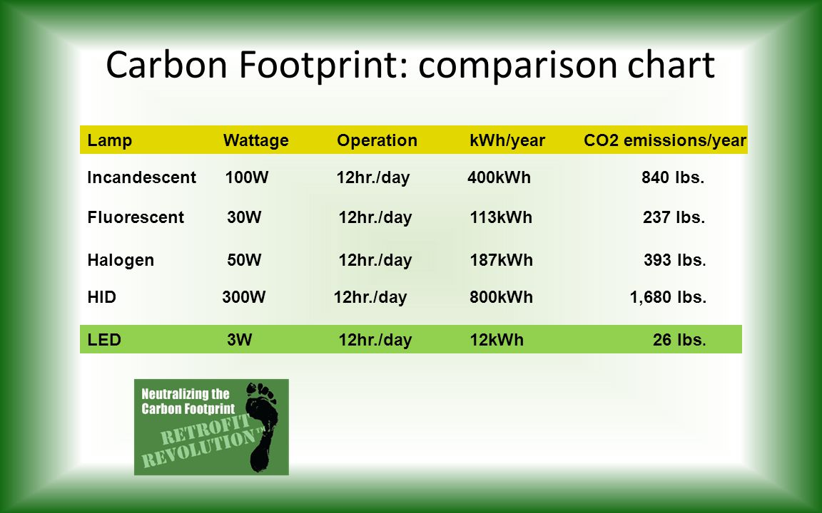 Carbon Footprint: comparison chart