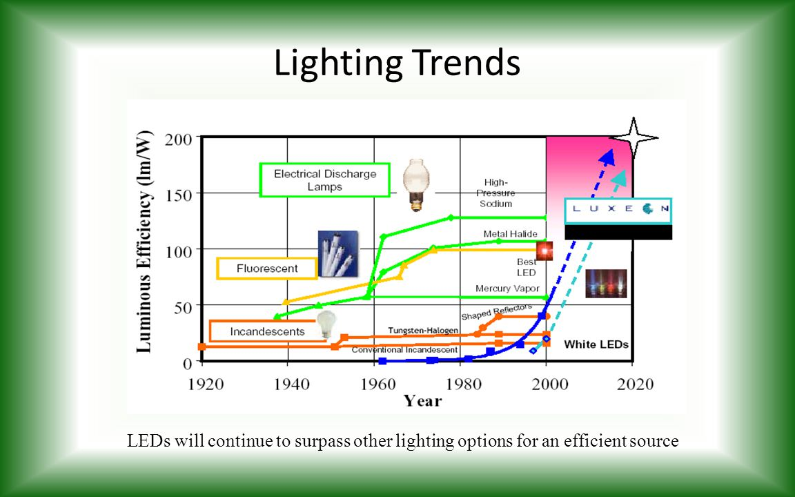 Lighting Trends LEDs will continue to surpass other lighting options for an efficient source