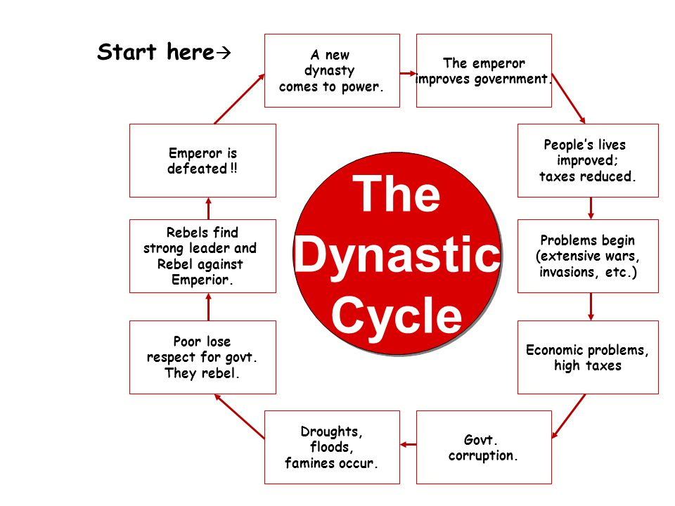 The Dynastic Cycle Start here A new dynasty comes to power.