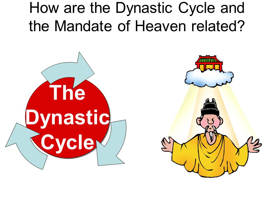 How are the Dynastic Cycle and the Mandate of Heaven related
