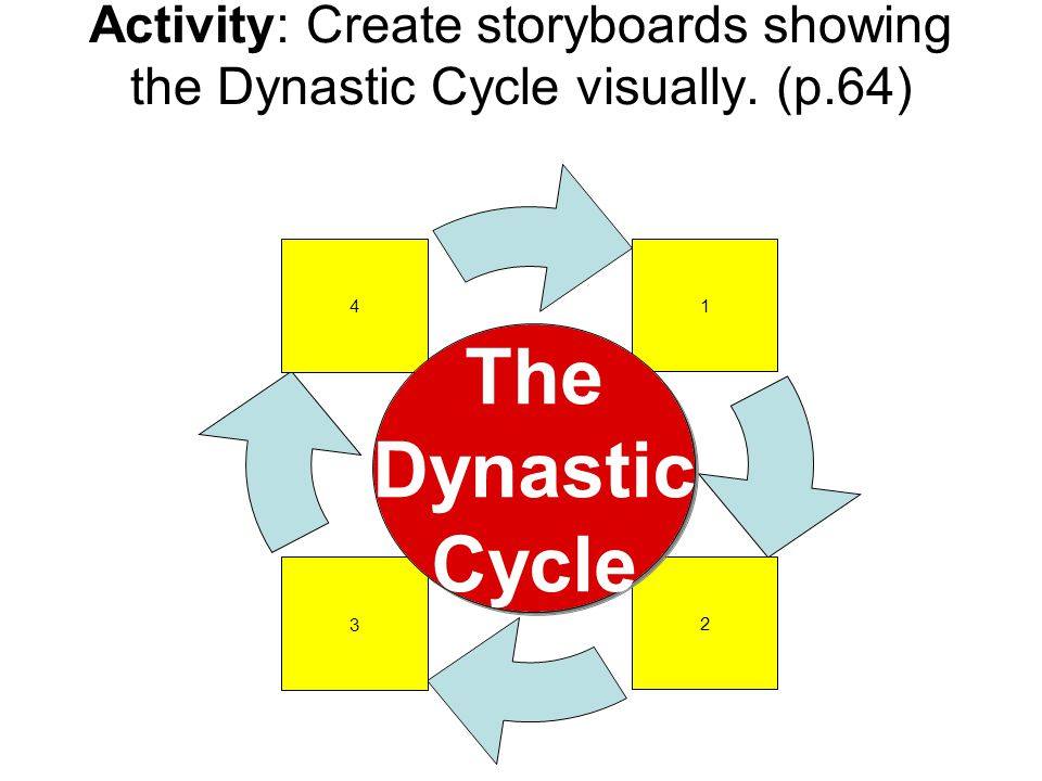 Activity: Create storyboards showing the Dynastic Cycle visually. (p