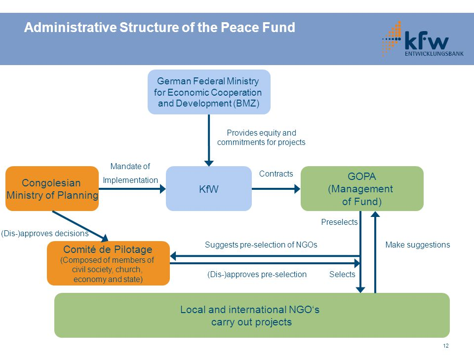 Administrative Structure of the Peace Fund