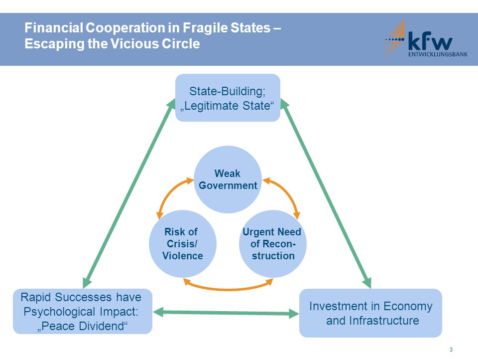 Financial Cooperation in Fragile States – Escaping the Vicious Circle