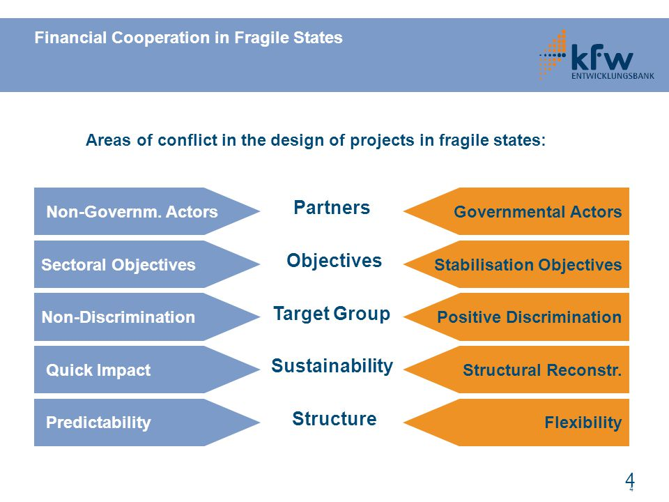 Financial Cooperation in Fragile States