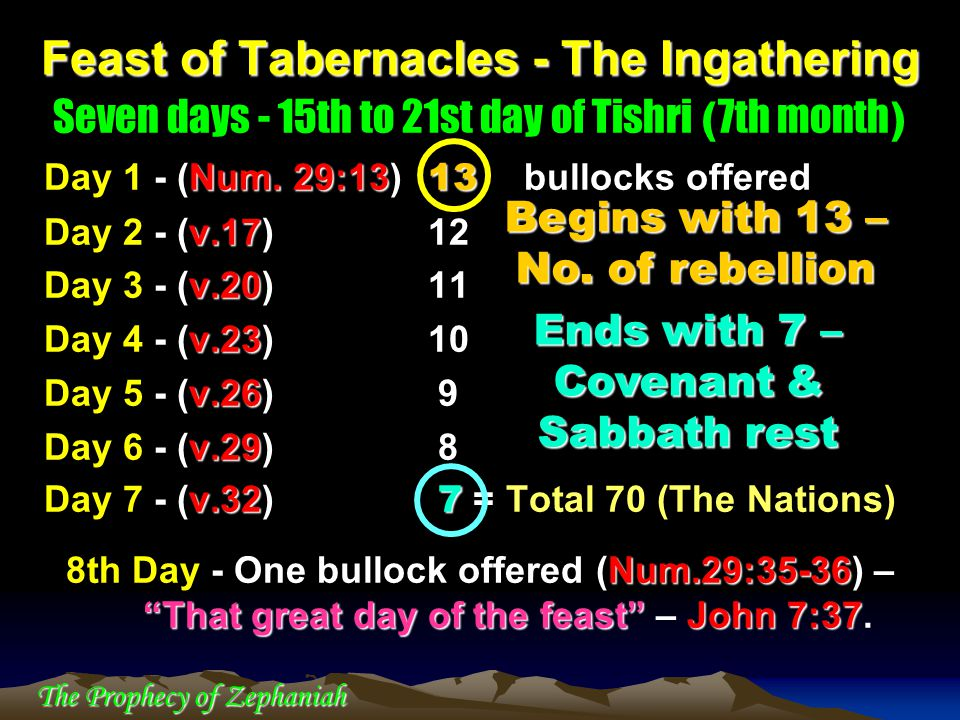 Feast of Tabernacles - The Ingathering