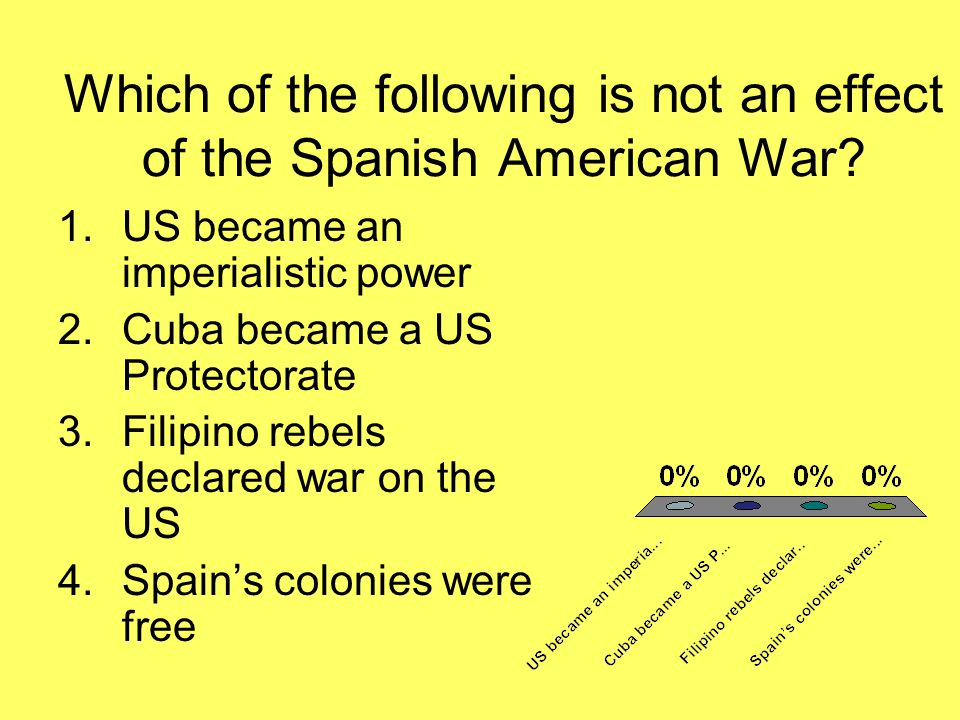 Which of the following is not an effect of the Spanish American War