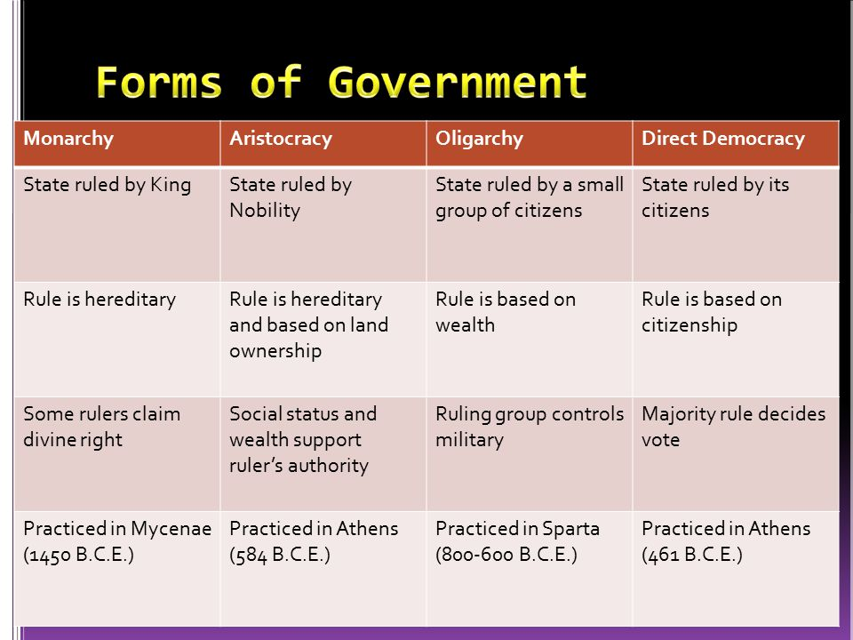 Forms of Government Monarchy Aristocracy Oligarchy Direct Democracy