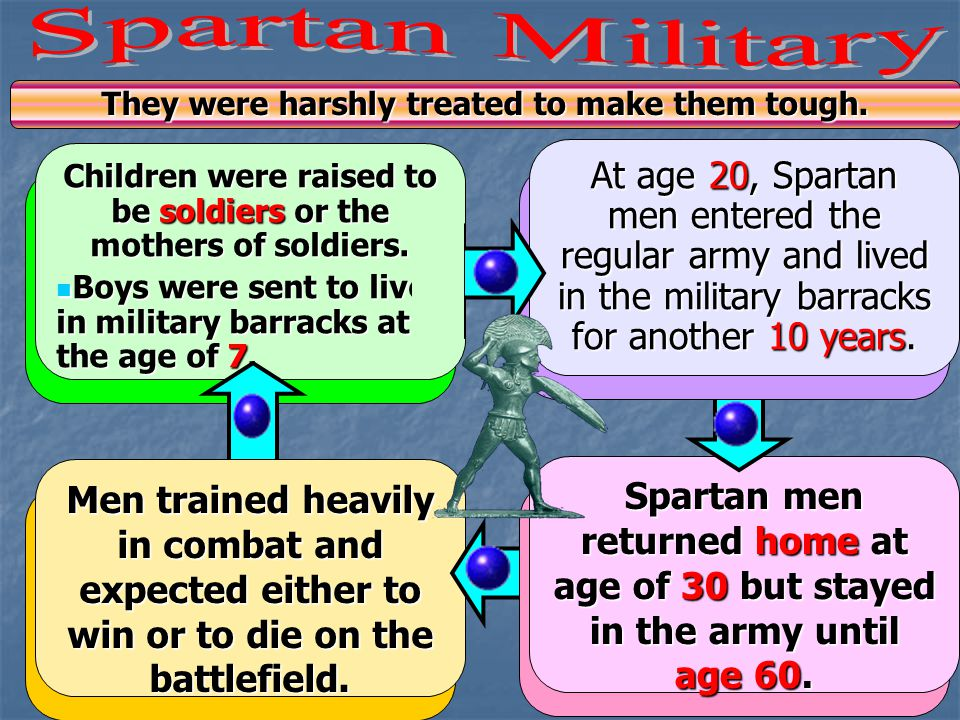 Spartan Military Children were raised to be soldiers or the mothers of soldiers. Boys were sent to live in military barracks at the age of 7.