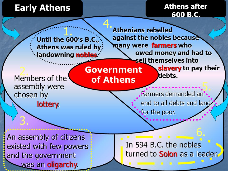 4. 1. 2. 5. 3. 6. Early Athens Government of Athens