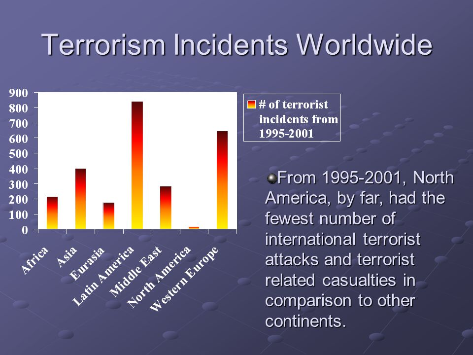 Terrorism Incidents Worldwide