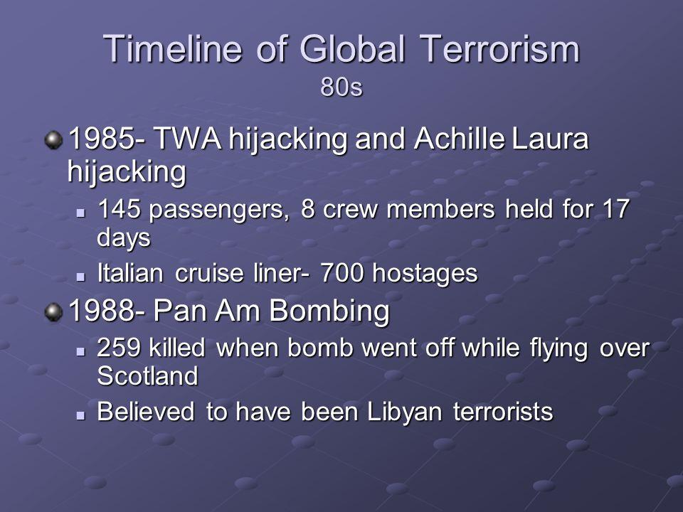 Timeline of Global Terrorism 80s