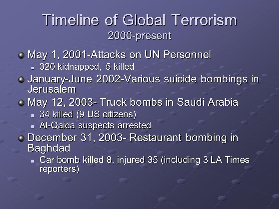 Timeline of Global Terrorism 2000-present