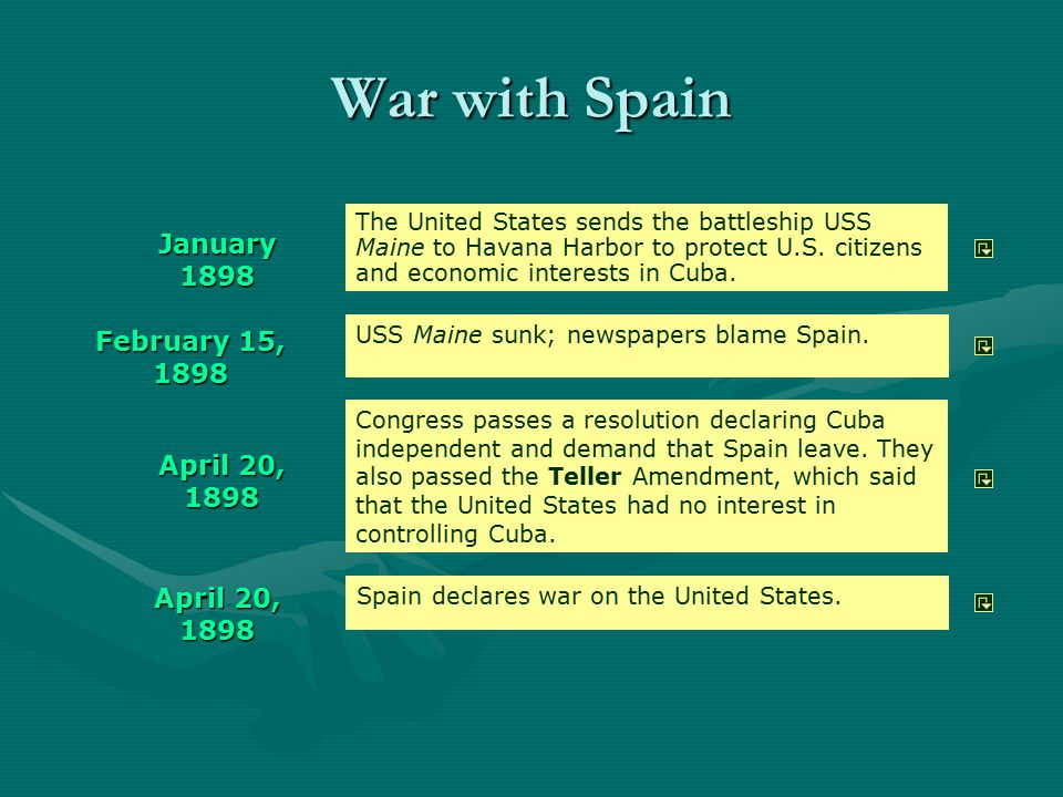 War with Spain January 1898 February 15, 1898 April 20, 1898