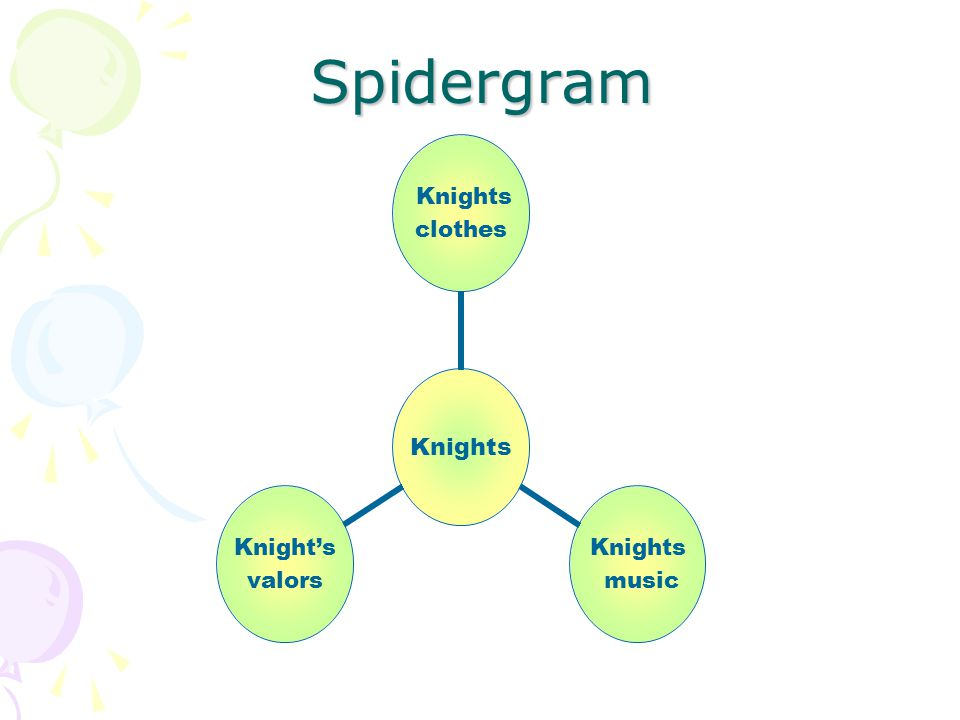 Spidergram