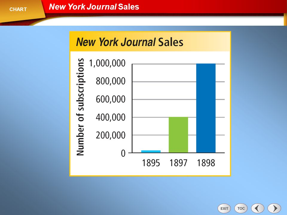 Chart: New York Journal Sales