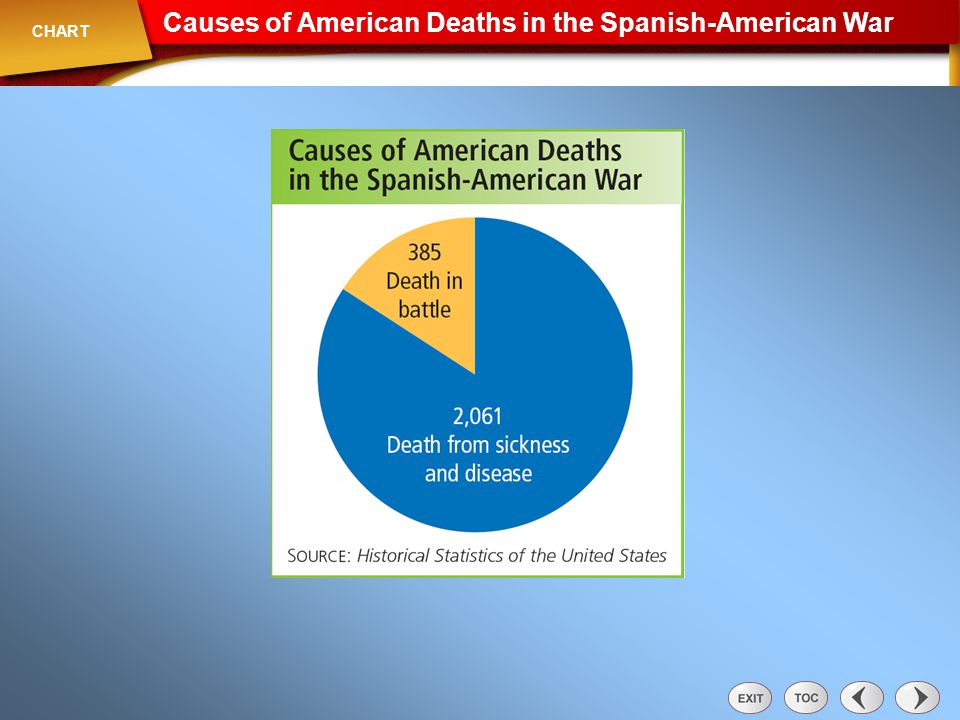 Chart: Causes of American Deaths in the Spanish-American War