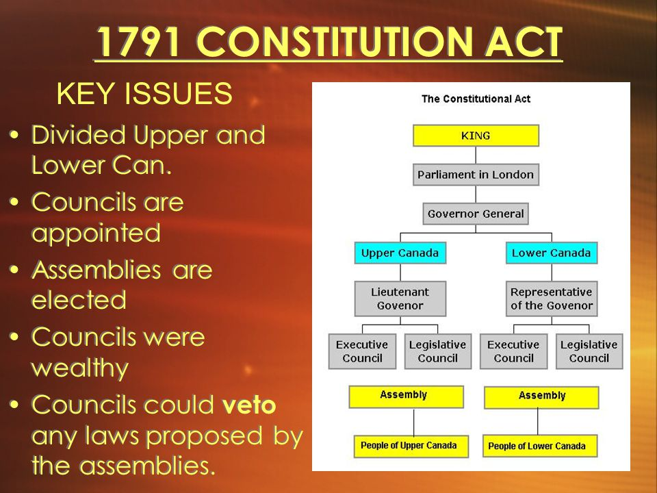 1791 CONSTITUTION ACT KEY ISSUES Divided Upper and Lower Can.