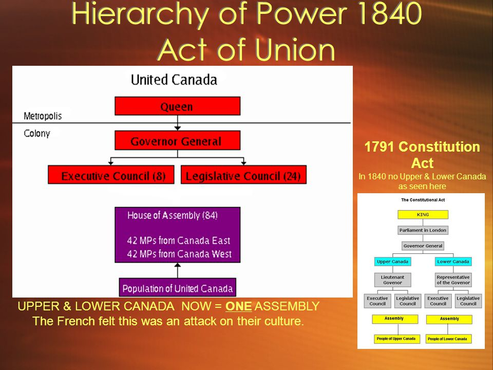 Hierarchy of Power 1840 Act of Union