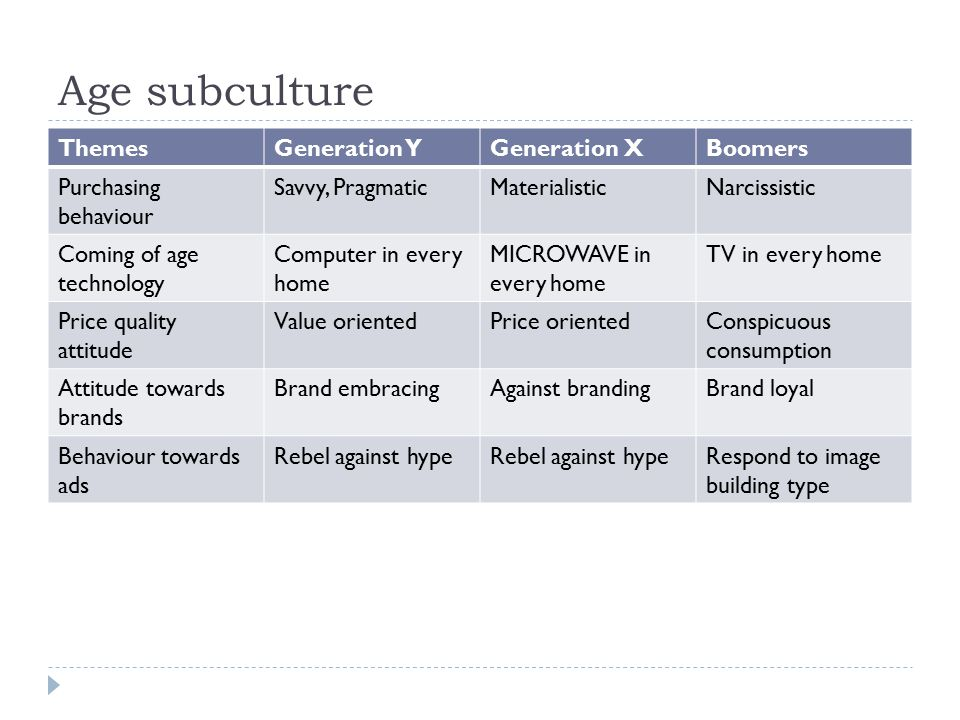 Age subculture Themes Generation Y Generation X Boomers