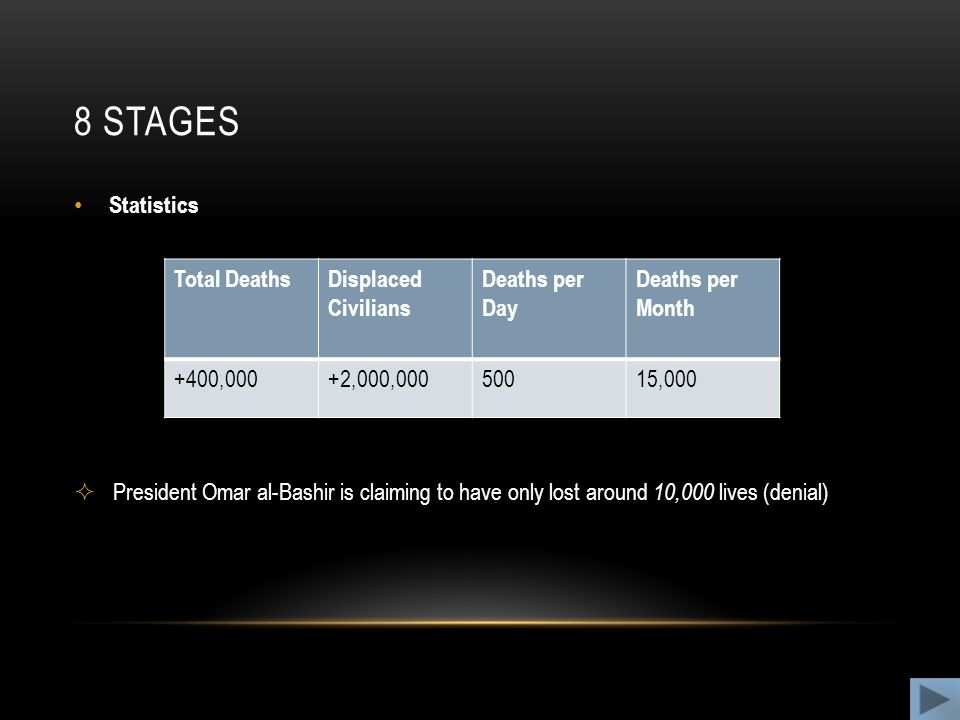 8 stages Statistics Total Deaths Displaced Civilians Deaths per Day