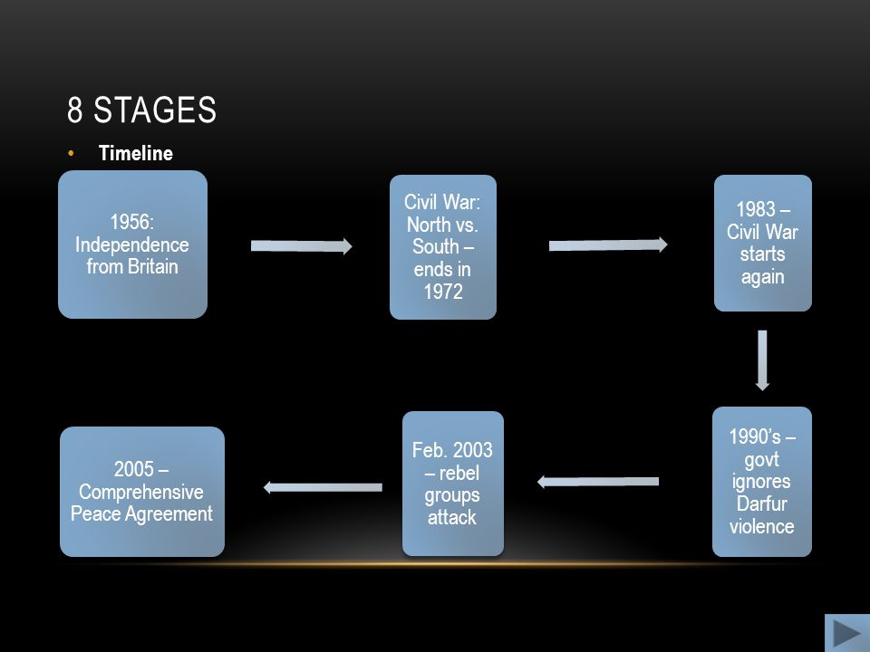 8 stages Timeline 1956: Independence from Britain