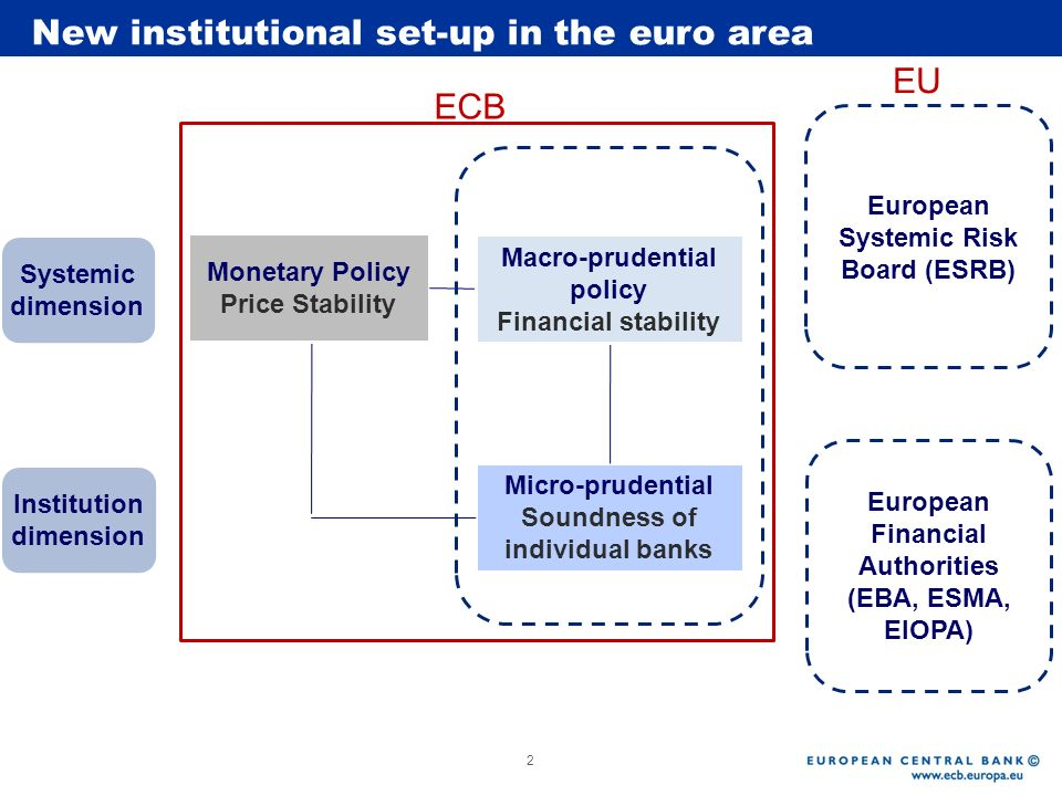 New institutional set-up in the euro area EU ECB